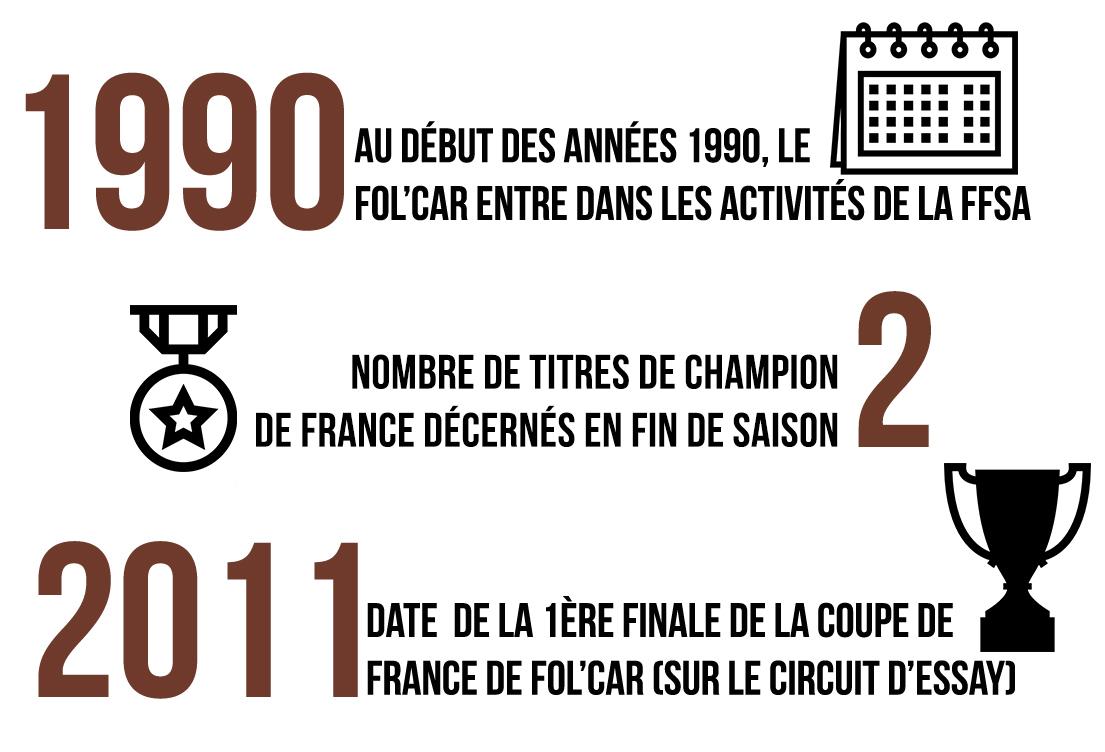 Calendrier Folcar 2022 Championnat de France de Fol Car